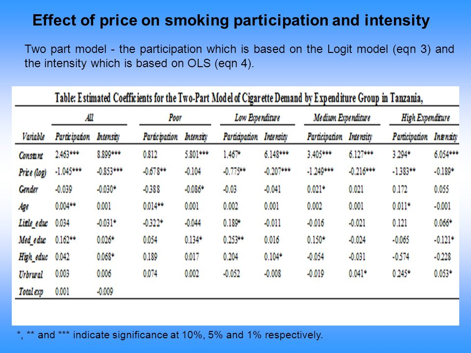 *, ** and *** indicate significance at 10%, 5% and 1% respectively. Effect of price on smoking participation and intensity Two part model - the partic