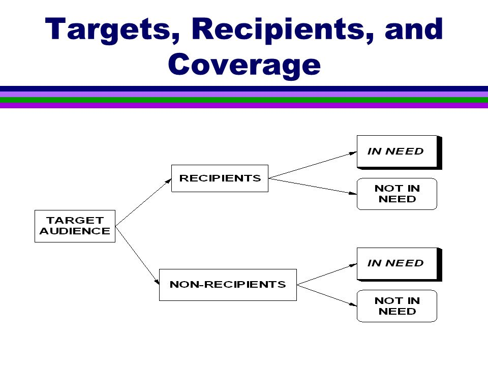Targets, Recipients, and Coverage