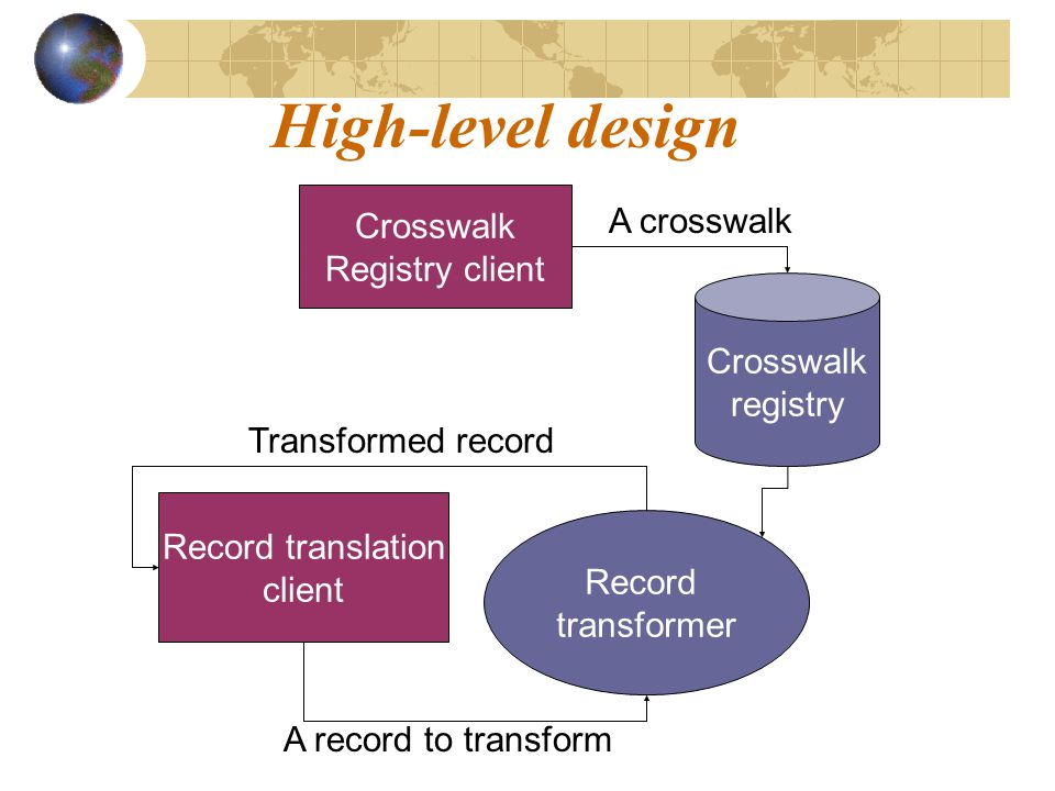 Crosswalk registry Crosswalk Registry client Record transformer Record translation client High-level design Transformed record A record to transform A crosswalk