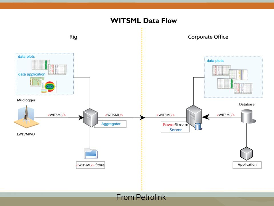 WITSML in a Real-Time Operations Centre From Petrolink