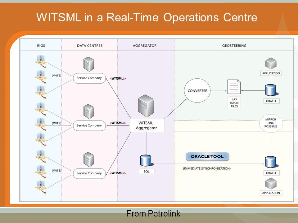 Petrolink: WITSML Architecture