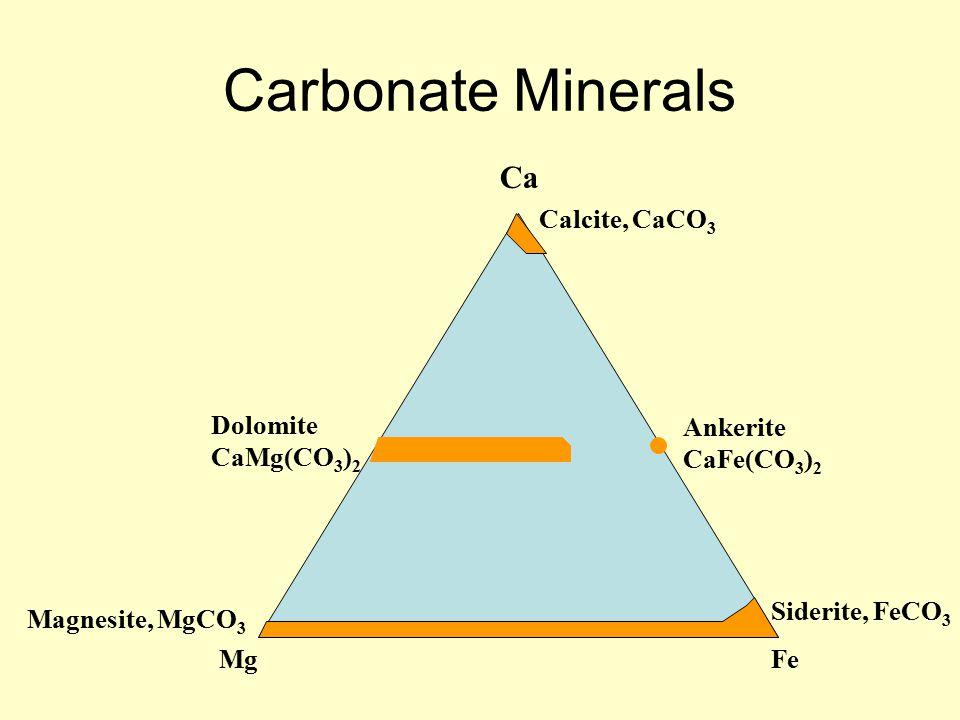 Carbonate Minerals MgFe Ca Calcite, CaCO 3 Dolomite CaMg(CO 3 ) 2 Ankerite CaFe(CO 3 ) 2 Siderite, FeCO 3 Magnesite, MgCO 3