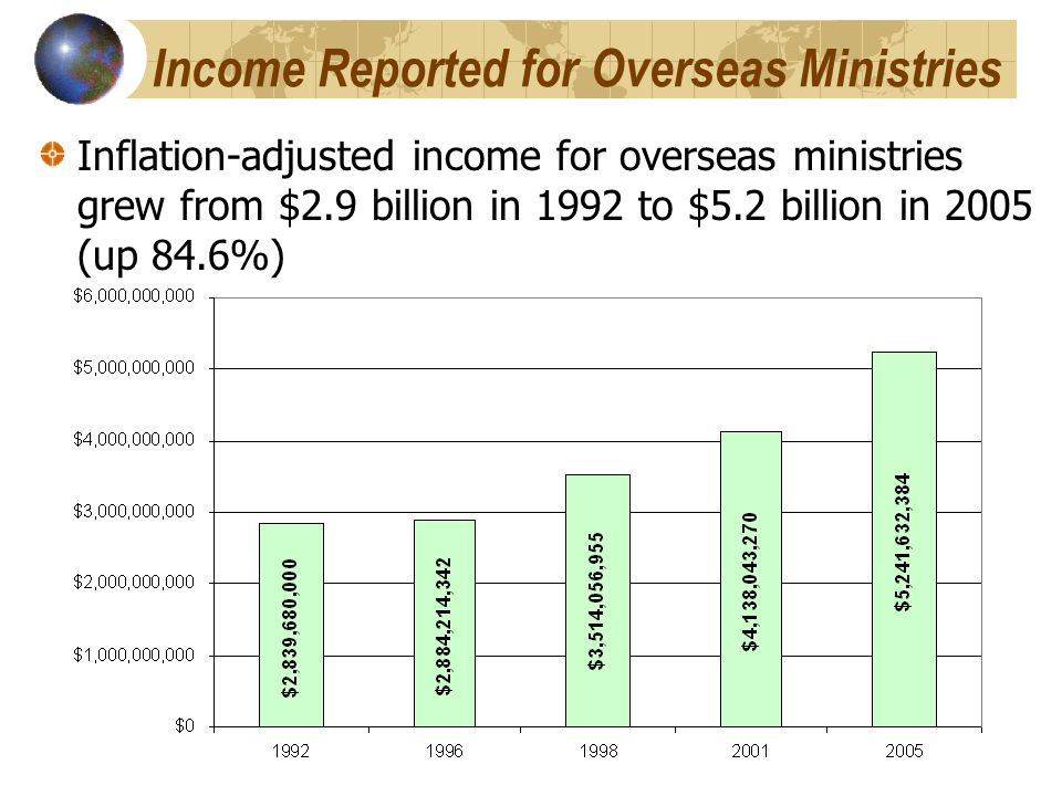 Income Reported for Overseas Ministries Inflation-adjusted income for overseas ministries grew from $2.9 billion in 1992 to $5.2 billion in 2005 (up 84.6%)