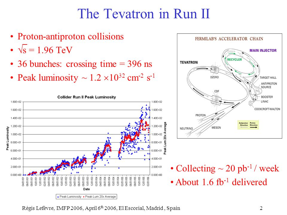 Régis Lefèvre, IMFP 2006, April 6 th 2006, El Escorial, Madrid, Spain2 Proton-antiproton collisions  s = 1.96 TeV 36 bunches: crossing time = 396 ns Peak luminosity ~ 1.2  10 32 cm -2 s -1 The Tevatron in Run II Collecting ~ 20 pb -1 / week About 1.6 fb -1 delivered