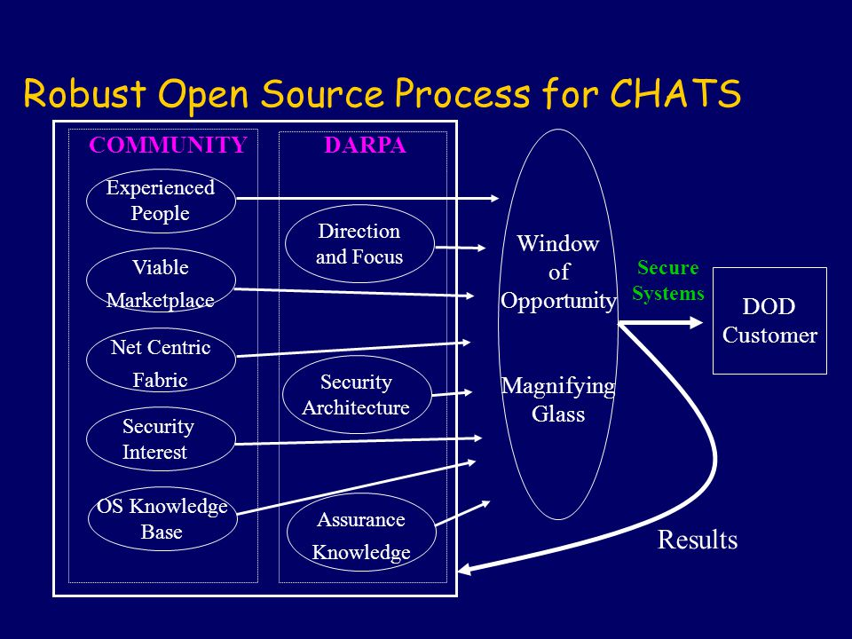 DOD Customer Experienced People Viable Marketplace Net Centric Fabric Security Interest OS Knowledge Base COMMUNITY Robust Open Source Process for CHA