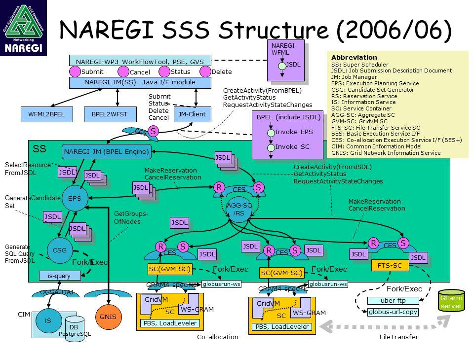 NAREGI SSS Structure (2006/06) WFML2BPEL SS NAREGI JM(SS) Java I/F module NAREGI-WP3 WorkFlowTool, PSE, GVS JM-Client Submit Status Delete Cancel EPS