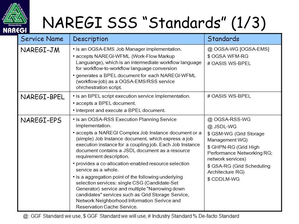 """NAREGI SSS """"Standards"""" (1/3) Service NameDescriptionStandards NAREGI-JM is an OGSA-EMS Job Manager implementation. accepts NAREGI-WFML (Work-Flow Mark"""