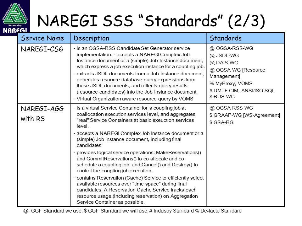 NAREGI SSS Standards (2/3) Service NameDescriptionStandards NAREGI-CSG -is an OGSA-RSS Candidate Set Generator service implementation.