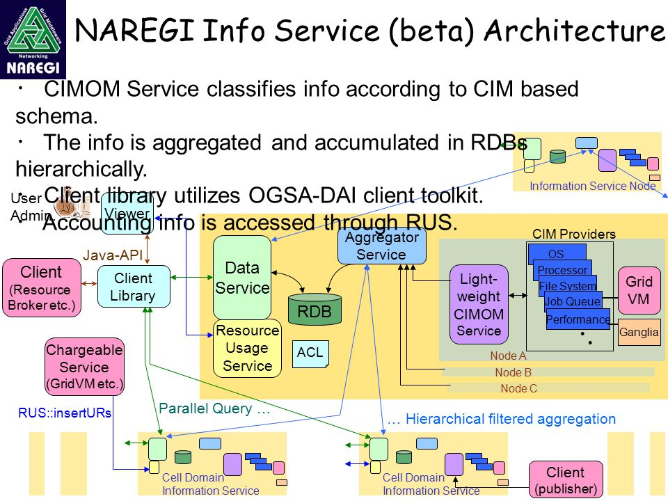 NAREGI Info Service (beta) Architecture Client (Resource Broker etc.) Client Library Java-API RDB Light- weight CIMOM Service Aggregator Service OS Processor File System CIM Providers ● ●● ● Resource Usage Service RUS::insertURs Chargeable Service (GridVM etc.) Job Queue Cell Domain Information Service Node B Node A Node C ACL Grid VM Cell Domain Information Service Information Service Node … Hierarchical filtered aggregation Parallel Query … Performance Ganglia Data Service Viewer User Admin.