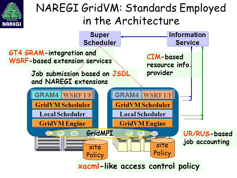 NAREGI GridVM: Standards Employed in the Architecture Super Scheduler Information Service GridVM Scheduler GRAM4 WSRF I/F Local Scheduler GridVM Engine GridVM Scheduler GRAM4 WSRF I/F Local Scheduler GridVM Engine GridMPI site Policy xacml-like access control policy CIM-based resource info.