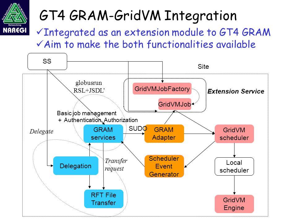 GT4 GRAM-GridVM Integration GridVM scheduler RFT File Transfer Local scheduler GridVM Engine SS globusrun RSL+JSDL' Delegate Transfer request GRAM services Delegation Scheduler Event Generator GRAM Adapter GridVMJobFactory GridVMJob SUDO Extension Service Basic job management + Authentication, Authorization Site Integrated as an extension module to GT4 GRAM Aim to make the both functionalities available