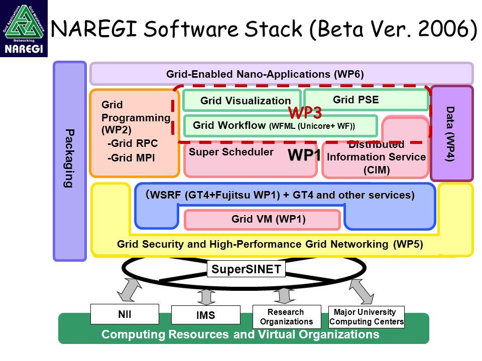 NAREGI Software Stack (Beta Ver. 2006) Computing Resources and Virtual Organizations NII IMS Research Organizations Major University Computing Centers