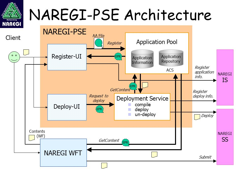 NAREGI-PSE Architecture Application Pool Deployment Service NAREGI WFT Client Register GetContent compile deploy un-deploy Register-UI EPR Deploy-UI EPR GetContent EPR Deploy Register deploy info.