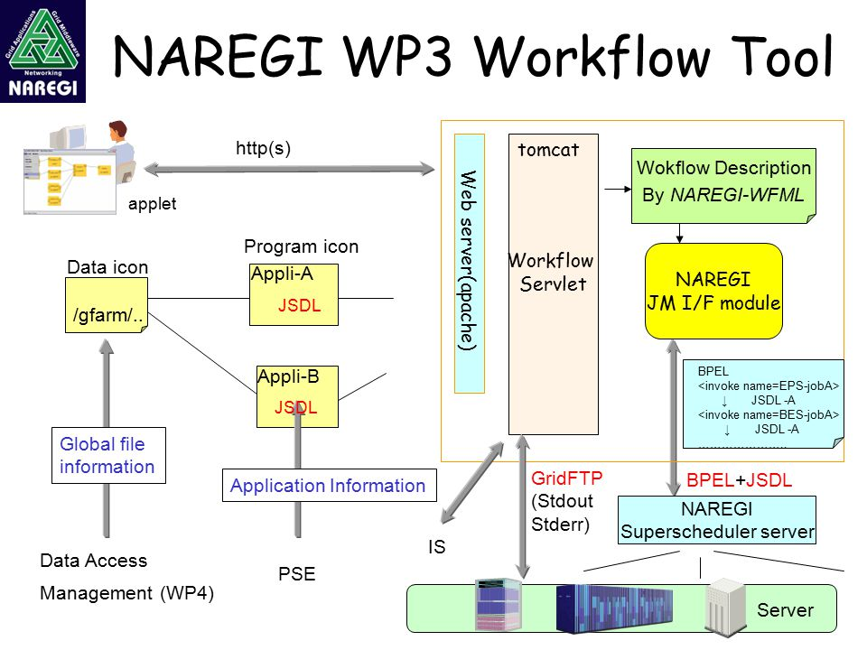 34 Web server(apache) Workflow Servlet tomcat Wokflow Description By NAREGI-WFML Server NAREGI Superscheduler server NAREGI WP3 Workflow Tool BPEL ↓ JSDL -A ↓ JSDL -A …………………..