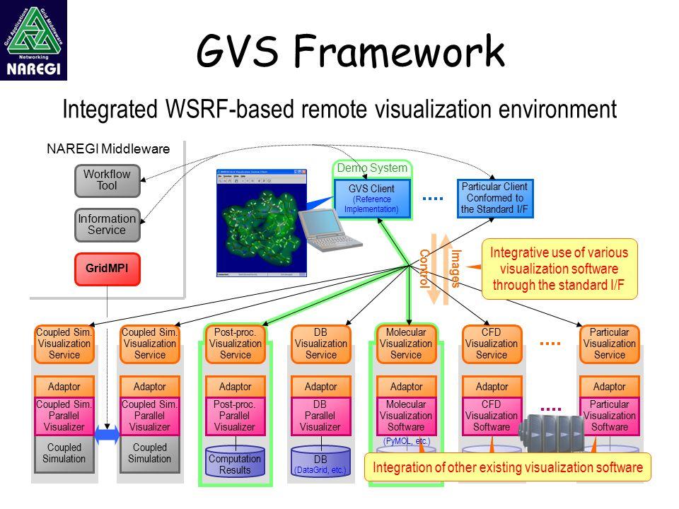 GVS Framework Demo System Coupled Simulation Computation Results DB (DataGrid, etc.) Adaptor Coupled Sim.