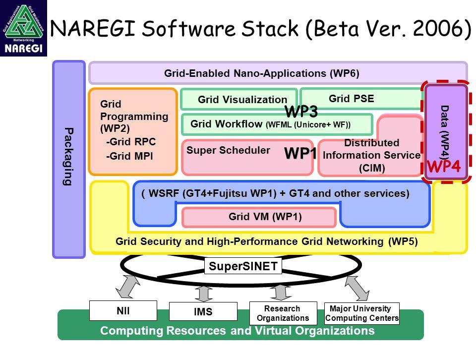 NAREGI Software Stack (Beta Ver.