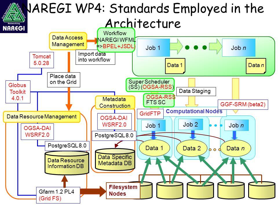 Data 1 Data 2Data n Gfarm 1.2 PL4 (Grid FS) Data Access Management NAREGI WP4: Standards Employed in the Architecture Job 1 Data Specific Metadata DB Data 1Data n Job 1Job n Import data into workflow Job 2 Computational Nodes Filesystem Nodes Job n Data Resource Information DB OGSA-DAI WSRF2.0 OGSA-DAI WSRF2.0 Globus Toolkit 4.0.1 Tomcat 5.0.28 PostgreSQL 8.0 Workflow (NAREGI WFML =>BPEL+JSDL) Super Scheduler (SS) (OGSA-RSS) Data Staging Place data on the Grid Data Resource Management Metadata Construction OGSA-RSS FTS SC GridFTP GGF-SRM (beta2)