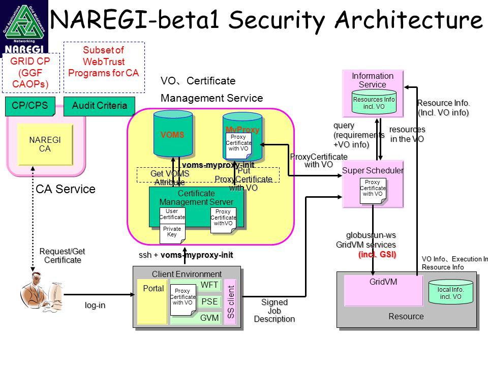 NAREGI-beta1 Security Architecture NAREGI CA Client Environment Portal WFT PSE GVM SS client Proxy Certificate with VO Proxy Certificate with VO Super