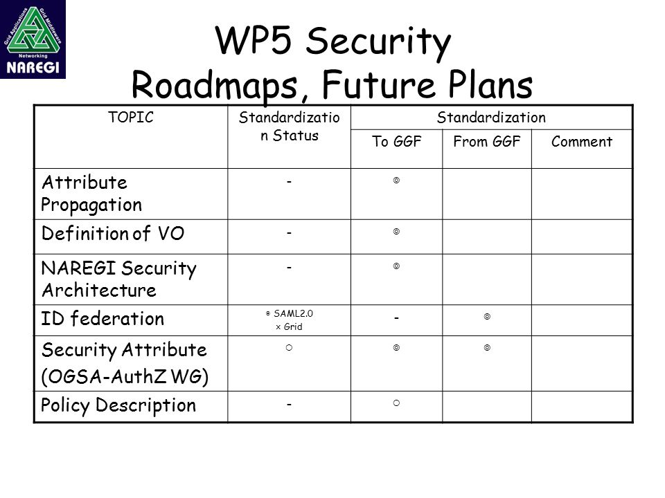 WP5 Security Roadmaps, Future Plans TOPICStandardizatio n Status Standardization To GGFFrom GGFComment Attribute Propagation -◎ Definition of VO -◎ NAREGI Security Architecture -◎ ID federation ◎ SAML2.0 × Grid -◎ Security Attribute (OGSA-AuthZ WG) ○ ◎◎ Policy Description - ○