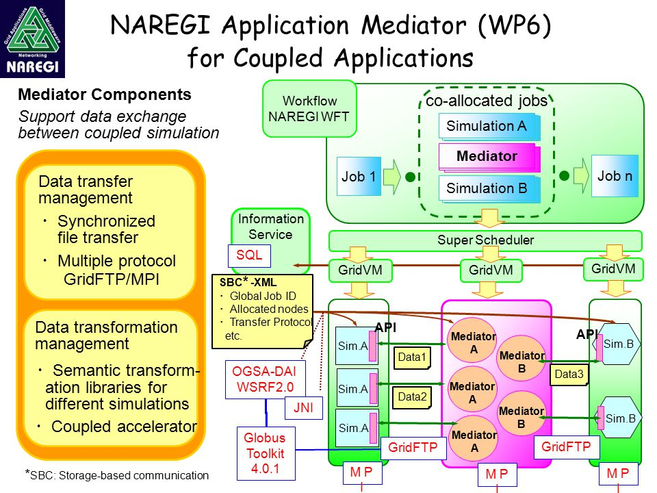 Information Service NAREGI Application Mediator (WP6) for Coupled Applications Job 1 Workflow NAREGI WFT co-allocated jobs Super Scheduler GridVM Simulation A Mediator Simulation A Simulation B Mediator A Mediator A Mediator A Mediator B Mediator B Sim.B Sim.A Support data exchange between coupled simulation MP I OGSA-DAI WSRF2.0 SQL JNI ・ Semantic transform- ation libraries for different simulations Data transfer management ・ Synchronized file transfer Mediator Components ・ Multiple protocol GridFTP/MPI Job n MP I Data transformation management ・ Coupled accelerator MP I GridFTP Mediator Globus Toolkit 4.0.1 GridFTP API Data1 Data2 Data3 * SBC: Storage-based communication SBC * -XML ・ Global Job ID ・ Allocated nodes ・ Transfer Protocol etc.