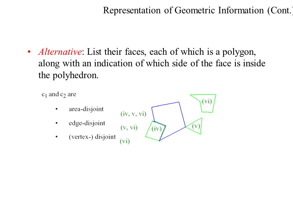 Representation of Geometric Information (Cont.) Alternative: List their faces, each of which is a polygon, along with an indication of which side of t