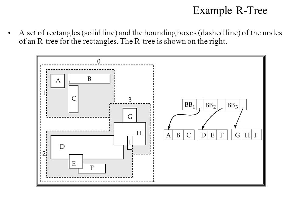 Example R-Tree A set of rectangles (solid line) and the bounding boxes (dashed line) of the nodes of an R-tree for the rectangles. The R-tree is shown