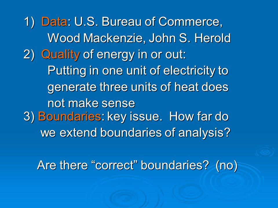 1) Data: U.S. Bureau of Commerce, 1) Data: U.S. Bureau of Commerce, Wood Mackenzie, John S.