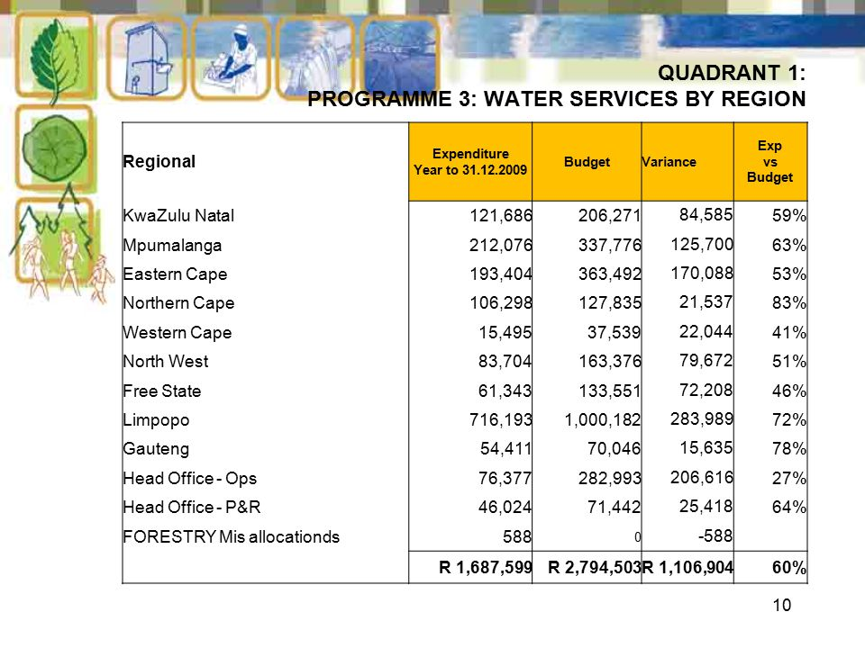 10 QUADRANT 1: PROGRAMME 3: WATER SERVICES BY REGION Regional Expenditure Year to 31.12.2009 BudgetVariance Exp vs Budget KwaZulu Natal121,686206,27184,58559% Mpumalanga212,076337,776125,70063% Eastern Cape193,404363,492170,08853% Northern Cape106,298127,83521,53783% Western Cape15,49537,53922,04441% North West83,704163,37679,67251% Free State61,343133,55172,20846% Limpopo716,1931,000,182283,98972% Gauteng54,41170,04615,63578% Head Office - Ops76,377282,993206,61627% Head Office - P&R46,02471,44225,41864% FORESTRY Mis allocationds588 0 -588 R 1,687,599R 2,794,503R 1,106,90460%