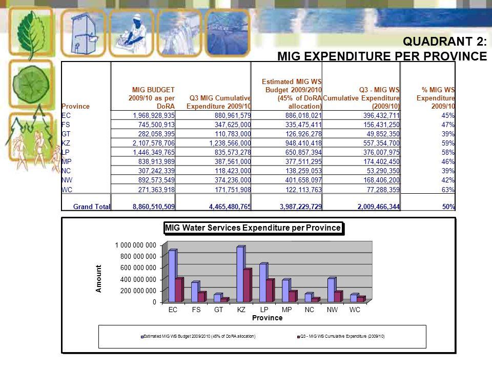 11 QUADRANT 2: MIG EXPENDITURE PER PROVINCE Province MIG BUDGET 2009/10 as per DoRA Q3 MIG Cumulative Expenditure 2009/10 Estimated MIG WS Budget 2009/2010 (45% of DoRA allocation) Q3 - MIG WS Cumulative Expenditure (2009/10) % MIG WS Expenditure 2009/10 EC1,968,928,935880,961,579886,018,021396,432,71145% FS745,500,913347,625,000335,475,411156,431,25047% GT282,058,395110,783,000126,926,27849,852,35039% KZ2,107,578,7061,238,566,000948,410,418557,354,70059% LP1,446,349,765835,573,278650,857,394376,007,97558% MP838,913,989387,561,000377,511,295174,402,45046% NC307,242,339118,423,000138,259,05353,290,35039% NW892,573,549374,236,000401,658,097168,406,20042% WC271,363,918171,751,908122,113,76377,288,35963% Grand Total 8,860,510,509 4,465,480,765 3,987,229,729 2,009,466,34450%