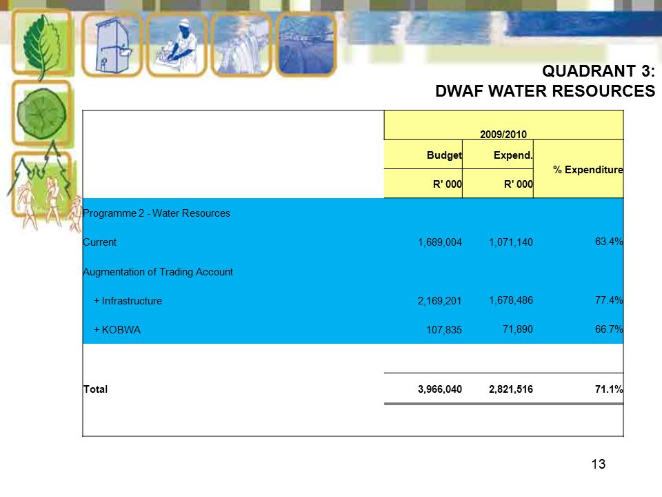 13 QUADRANT 3: DWAF WATER RESOURCES 2009/2010 BudgetExpend.