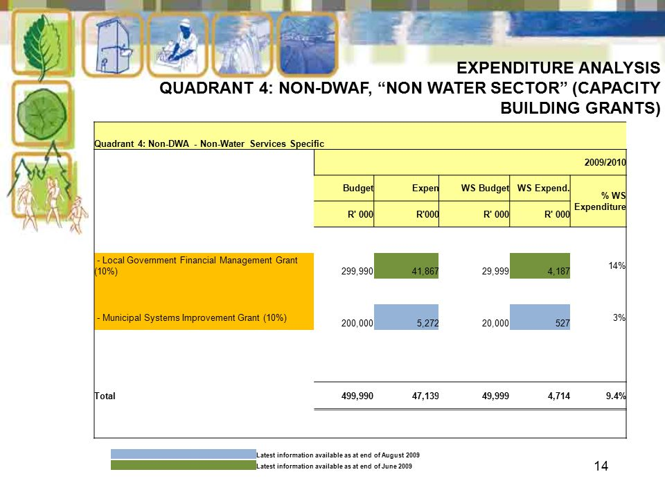 14 EXPENDITURE ANALYSIS QUADRANT 4: NON-DWAF, NON WATER SECTOR (CAPACITY BUILDING GRANTS) Quadrant 4: Non-DWA - Non-Water Services Specific 2009/2010 BudgetExpenWS BudgetWS Expend.