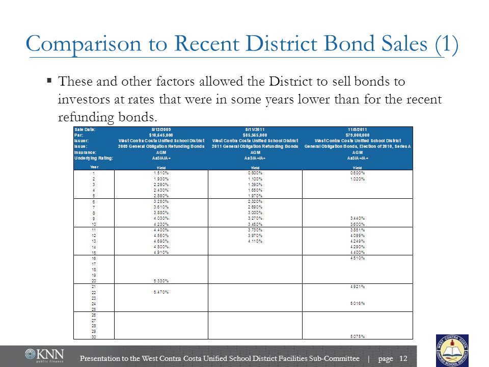 Comparison to Recent District Bond Sales (1)  These and other factors allowed the District to sell bonds to investors at rates that were in some years lower than for the recent refunding bonds.