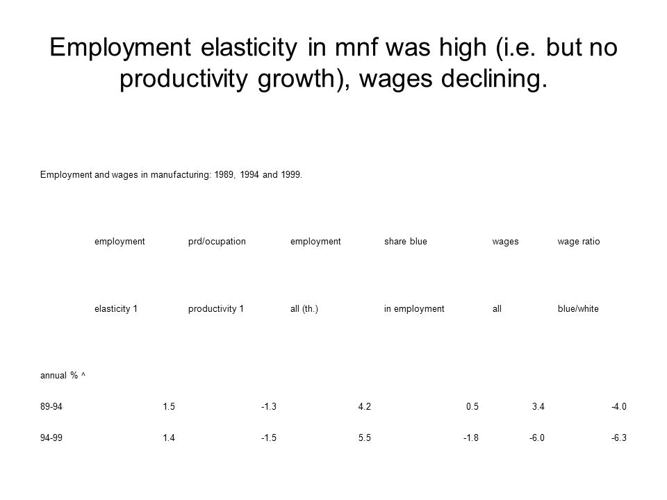 High employment elasticity manufacturing (assembly->manufacture) Maquiladora manufacturing Annual rates of change % productivity1productivity2 pro-poorelasticityval.prd/ocuvalue ad/ocuwg blue/whiteblue collar/ocu 89-92YES1.19.00.8-0.6-0.2 92-94YES0.810.4-0.1-0.50.8 94-96anti-poor1.14.3-0.74.30.0 96-98NO0.73.41.4-2.3-0.4 98-00YES0.98.45.11.2-0.2 00-02favouring poor-5.58.819.4-4.7-0.9