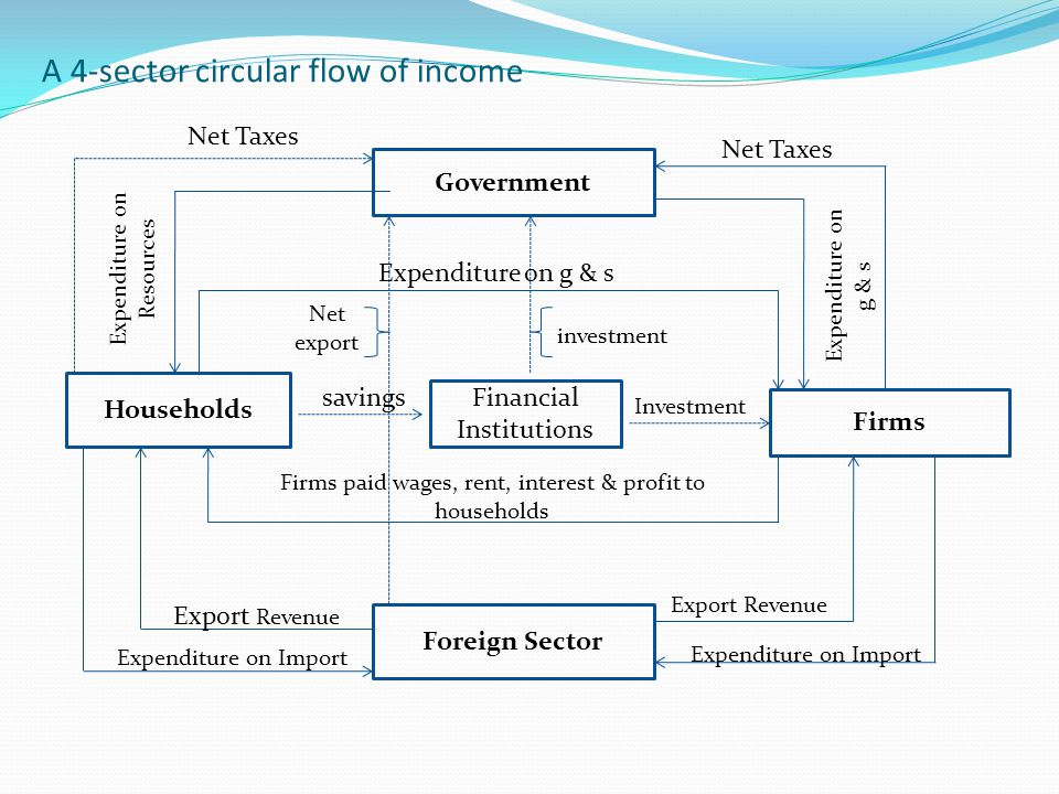 A 4-sector circular flow of income Government Foreign Sector Households Firms Financial Institutions Net Taxes Expenditure on Resources Expenditure on