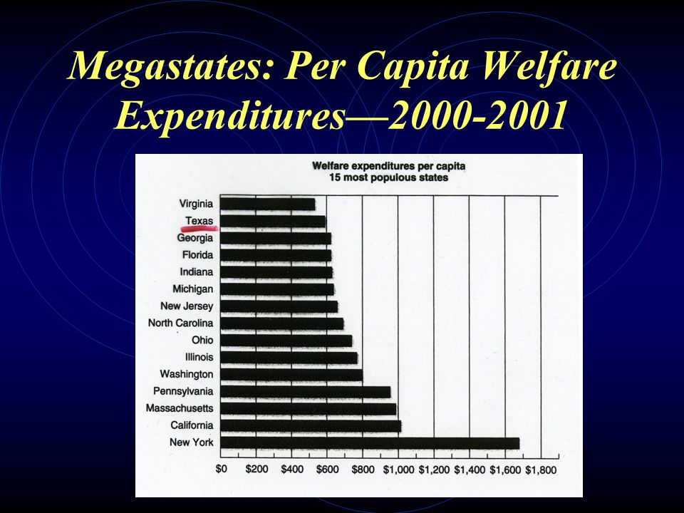 Number of Welfare Recipients in Texas