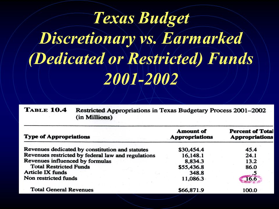 Texas State Expenditures 1989-2005
