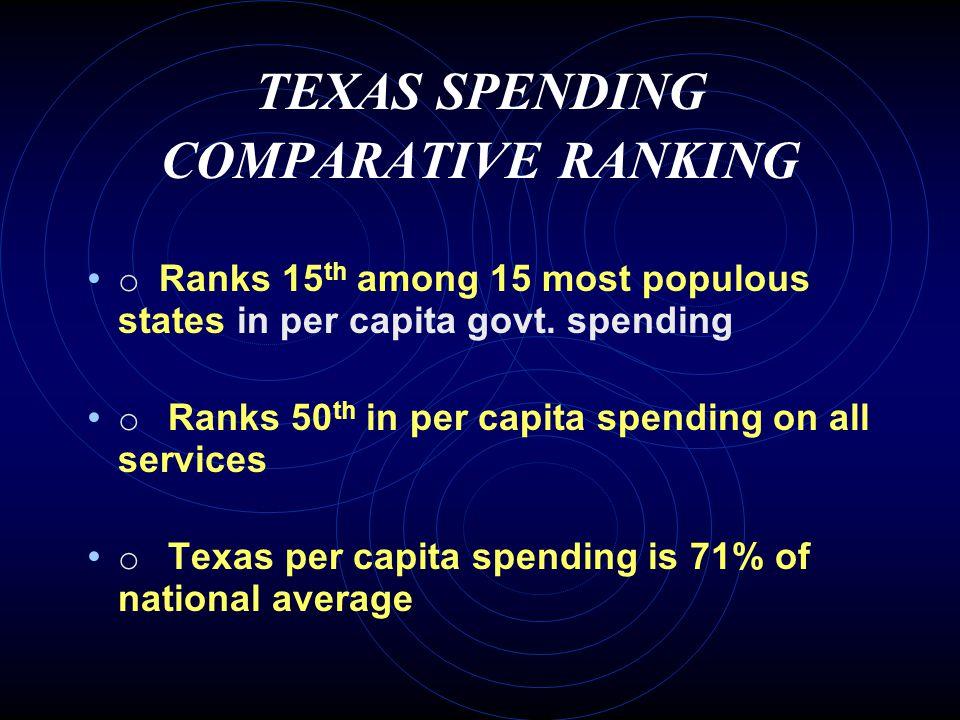 Megastates: Per Capita State Expenditures