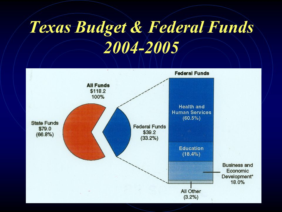 Welfare Services   Texas Constitution: prohibits spending more than 1% of state budget on welfare   A low priority in Texas