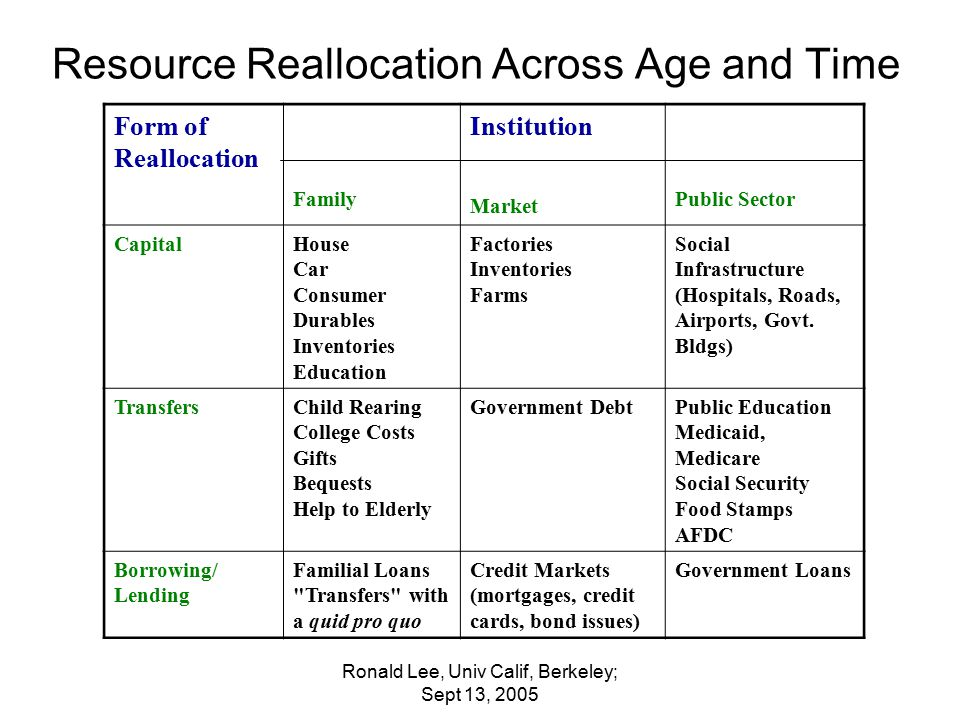 Ronald Lee, Univ Calif, Berkeley; Sept 13, 2005 Resource Reallocation Across Age and Time Form of Reallocation Family Institution Market Public Sector CapitalHouse Car Consumer Durables Inventories Education Factories Inventories Farms Social Infrastructure (Hospitals, Roads, Airports, Govt.