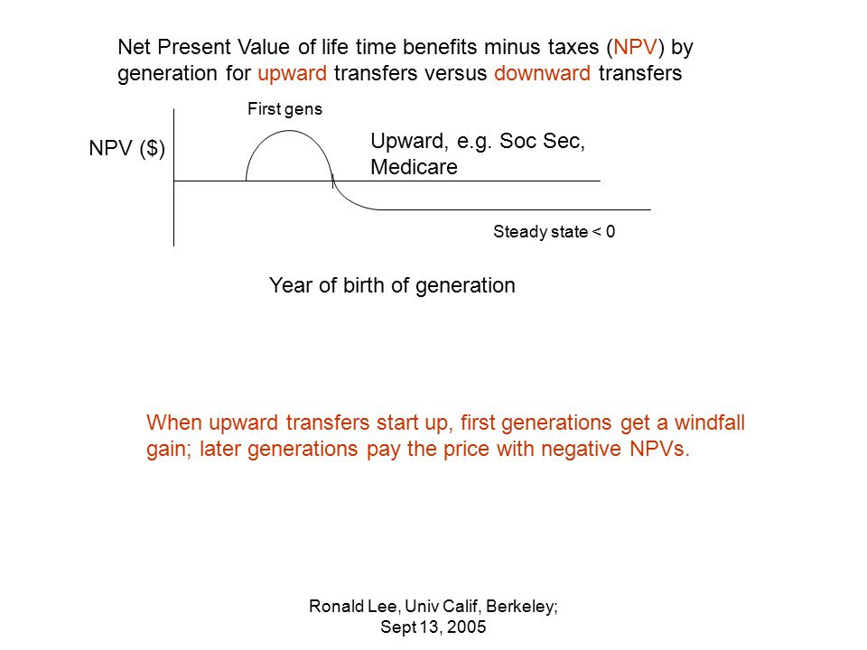 Ronald Lee, Univ Calif, Berkeley; Sept 13, 2005 Net Present Value of life time benefits minus taxes (NPV) by generation for upward transfers versus downward transfers Upward, e.g.