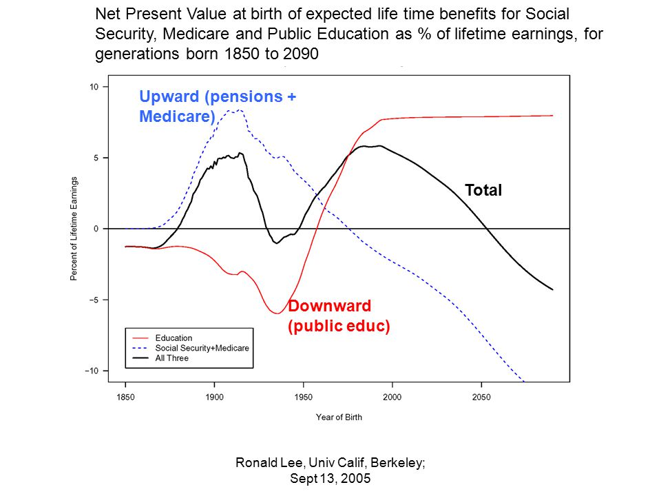 Ronald Lee, Univ Calif, Berkeley; Sept 13, 2005 Net Present Value at birth of expected life time benefits for Social Security, Medicare and Public Education as % of lifetime earnings, for generations born 1850 to 2090 Total Upward (pensions + Medicare) Downward (public educ)