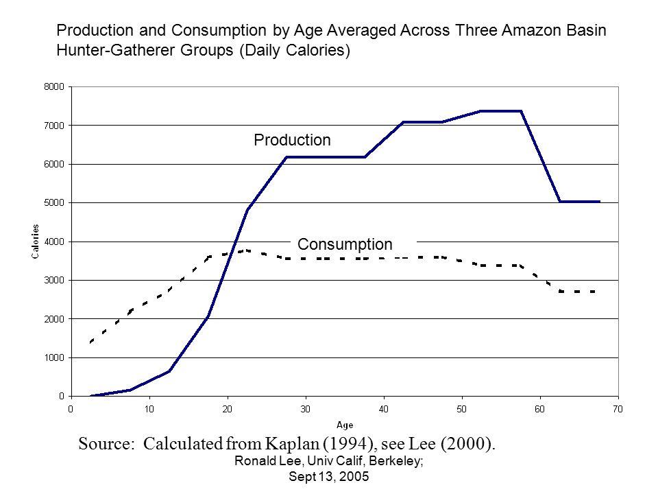 Ronald Lee, Univ Calif, Berkeley; Sept 13, 2005 Av age of consumption Av age of labor earning Average ages for Consumption and Labor Earning from the Same Data