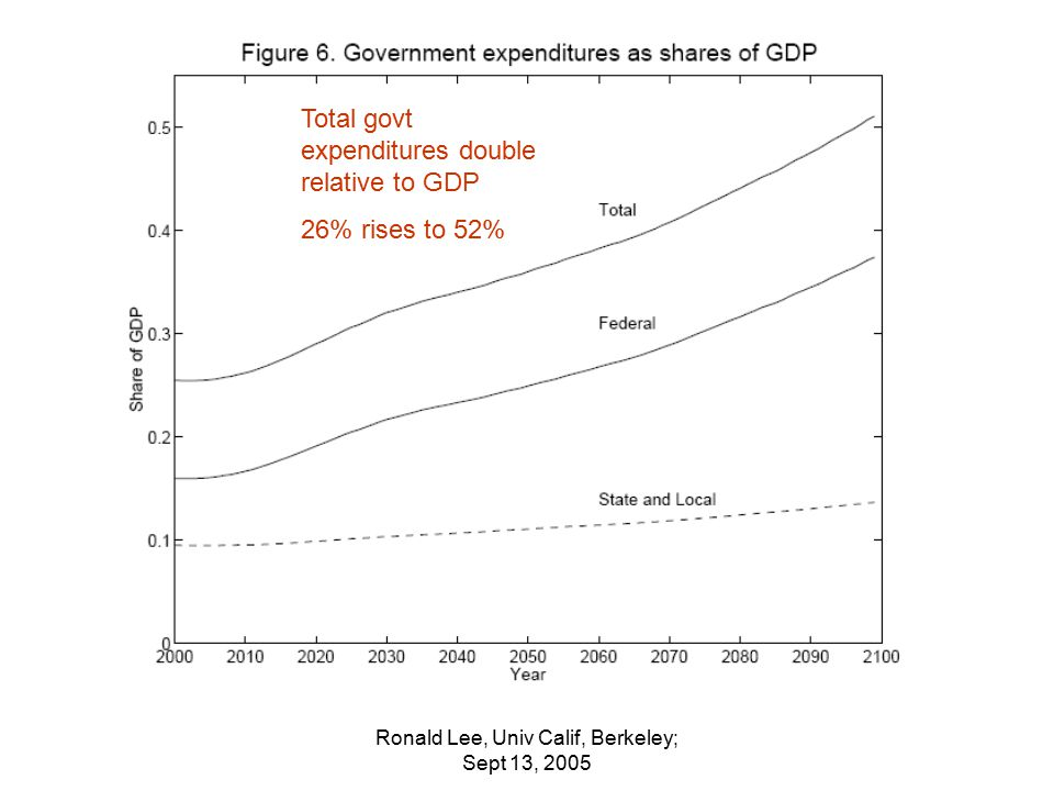Ronald Lee, Univ Calif, Berkeley; Sept 13, 2005 Total govt expenditures double relative to GDP 26% rises to 52%