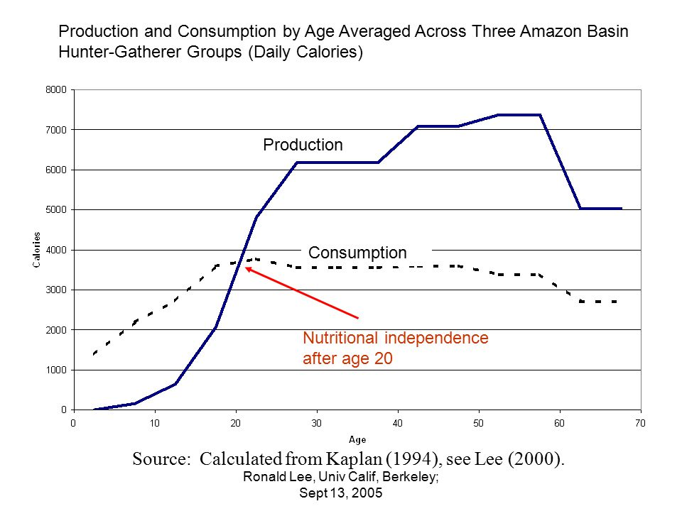 Ronald Lee, Univ Calif, Berkeley; Sept 13, 2005 Direction of flows reverses in 2020, due solely to population aging Average ages for Consumption and Labor Earning from the Same Data