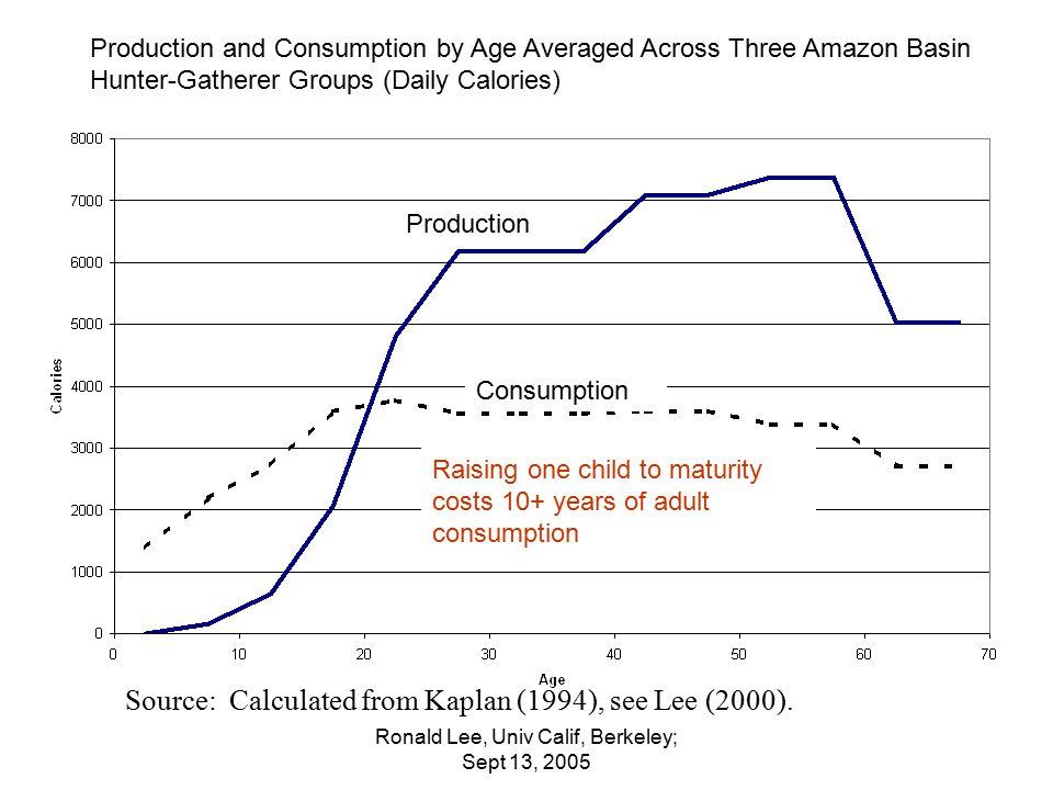 Ronald Lee, Univ Calif, Berkeley; Sept 13, 2005 Source: Calculated from Kaplan (1994), see Lee (2000).