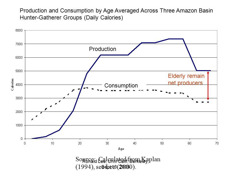Ronald Lee, Univ Calif, Berkeley; Sept 13, 2005 Consumption rises in old age