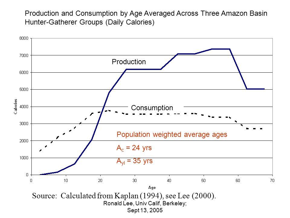 Ronald Lee, Univ Calif, Berkeley; Sept 13, 2005 Pop wtd Average ages A c = 41 yrs A yl = 43 yrs