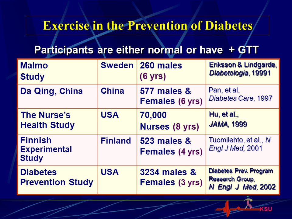 KSU Exercise in the Prevention of Diabetes Malmo Study Sweden 260 males (6 yrs) Eriksson & Lindgarde, Diabetologia, 19991 Da Qing, China China 577 mal