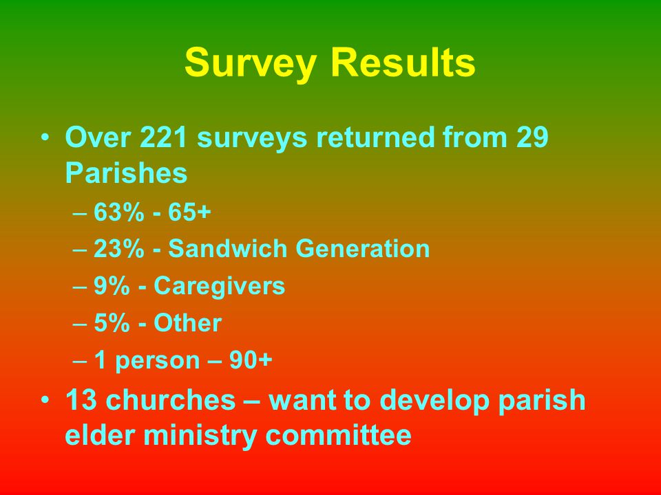 Survey Results Over 221 surveys returned from 29 Parishes –63% - 65+ –23% - Sandwich Generation –9% - Caregivers –5% - Other –1 person – 90+ 13 churches – want to develop parish elder ministry committee