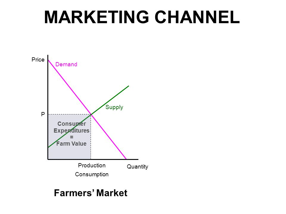 MARKETING CHANNEL Price Quantity P Production Consumption Farmers' Market Demand Supply Consumer Expenditures = Farm Value